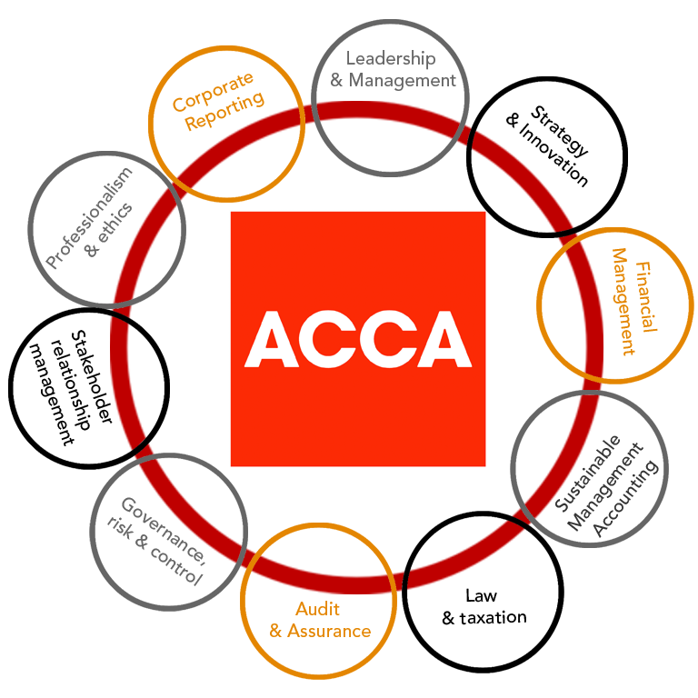ACCA Courses